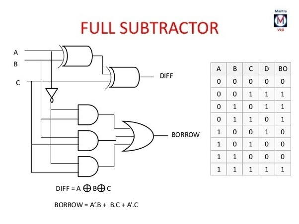 what is the logic diagram of 4 bit subtractor quora rh quora com logic diagram for half subtractor and full subtractor