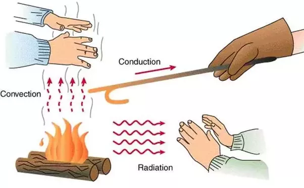Image result for thermal energy