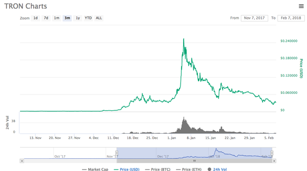 What are the predictions for Tron TRX price by the end of 2018? - Quora