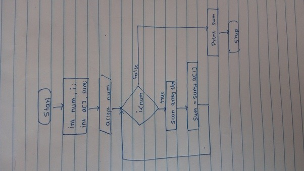Implementation Of Line Drawing Algorithm In C : How to draw a flowchart input n integers in an array and print