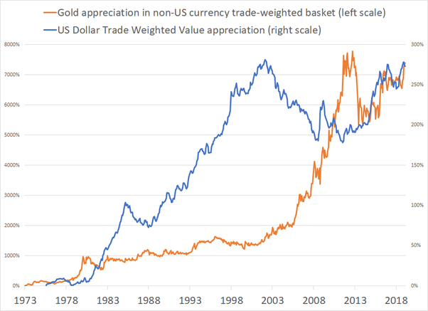 Does Gold Go Up In Value When The Us Dollar Weakens Quora
