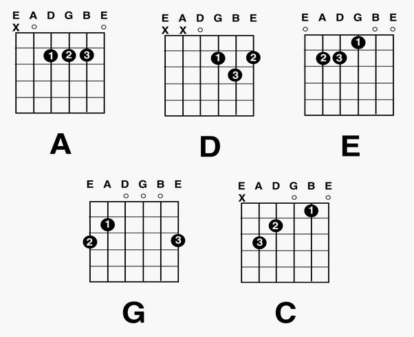 What are the basic chords in guitar? - Quora