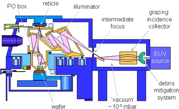 Extreme Ultraviolet (EUV) Lithography