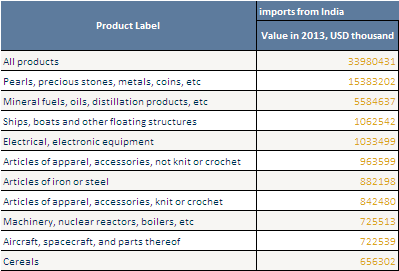 List Of Food Products Imported From China