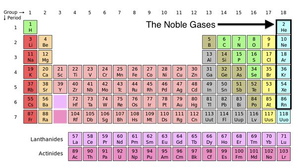 Where are the noble gases located quora noble gases are located at the very far right of the periodic table urtaz Image collections