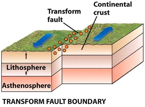 What Are Examples Of A Transform Fault Quora