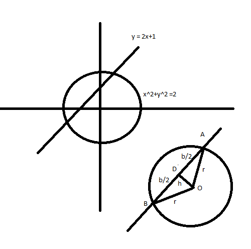 What is the length of the chord cut off by y=2x+1 from circle X^2+y ...