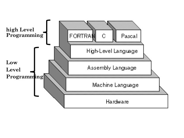 High-Level Language in Computer