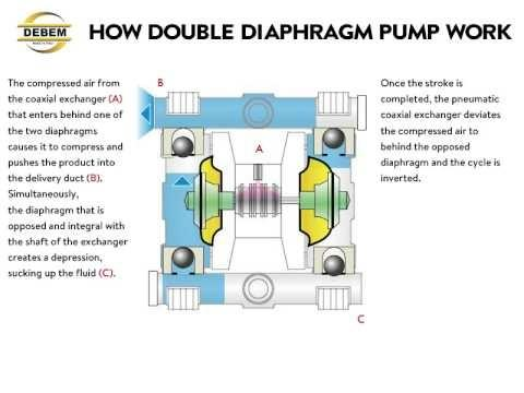 How does a vacuum pump work quora scroll pump highest speed dry pump ccuart Choice Image