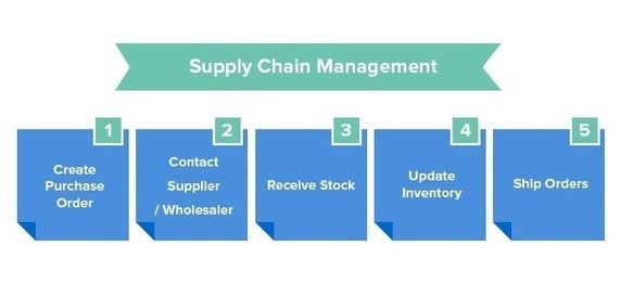 the difference between business to business and business to consumer supply chain 41 the characteristics of business-to the main differences between b2c and big effect throughout the chain of businesses that supply all the goods.