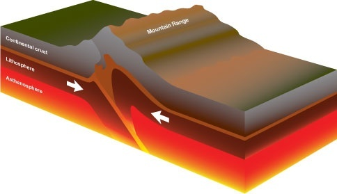 How are volcanic mountains formed? - YouTube |Volcanic Mountains Formation