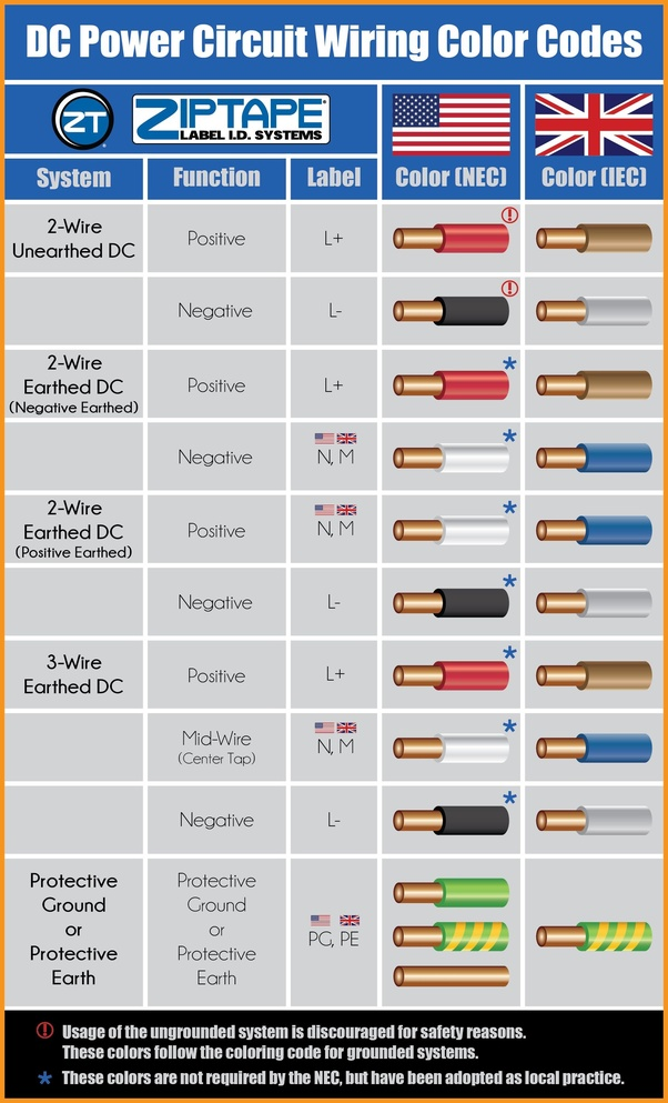 what is the colour of a positive and negative wire in a dc voltage wire color code wiring color codes usa, uk, europe