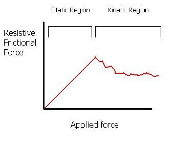 Why is static friction greater than kinetic friction?