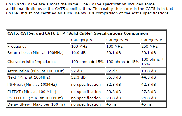 What S The Difference Between Cat 5 Cat 6 And Cat 7 Ethernet Cables Quora