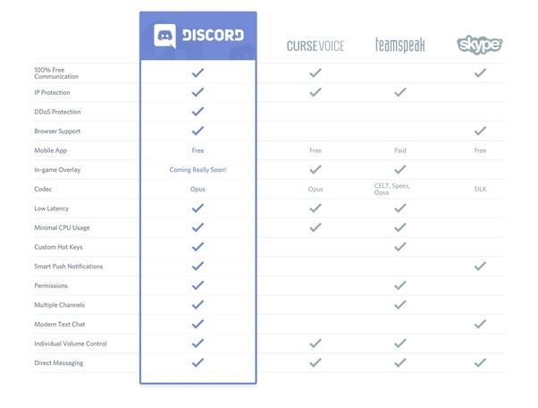 What's better, Skype or Discord? Why? - Quora