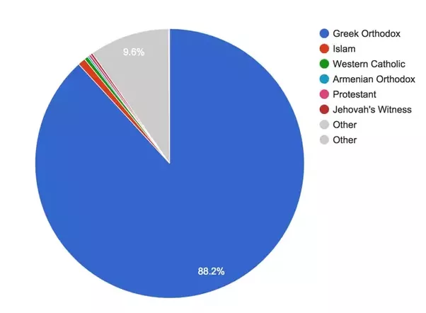 What Religion Are Greek People Quora - Greek religion