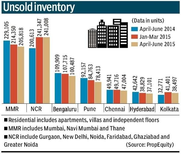 Pourquoi les prix des maisons indiennes vont-ils s'effondrer?