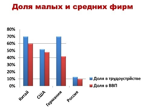 Share of small and middle-sized companies in Russia