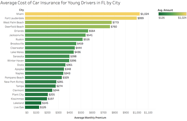 Average Car Insurance For  Year Driver
