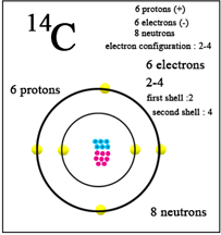 What is the atomic number of carbon quora standard from which atomic masses of all nuclides are measured its mass number is 12 by definition and contains 6 protons 6 neutrons and 6 electrons urtaz Images