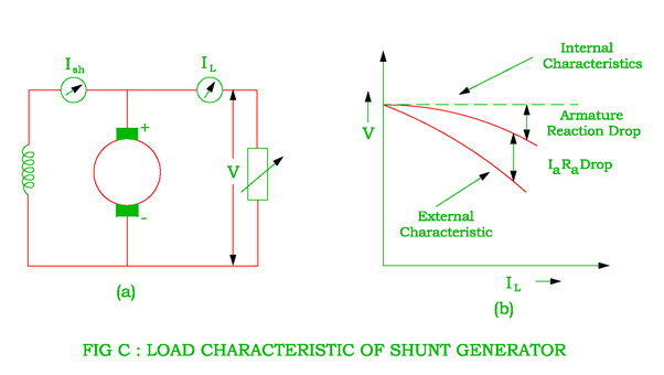 Why Is Field Copper Loss Is Constant For Dc Shunt Generator Quora