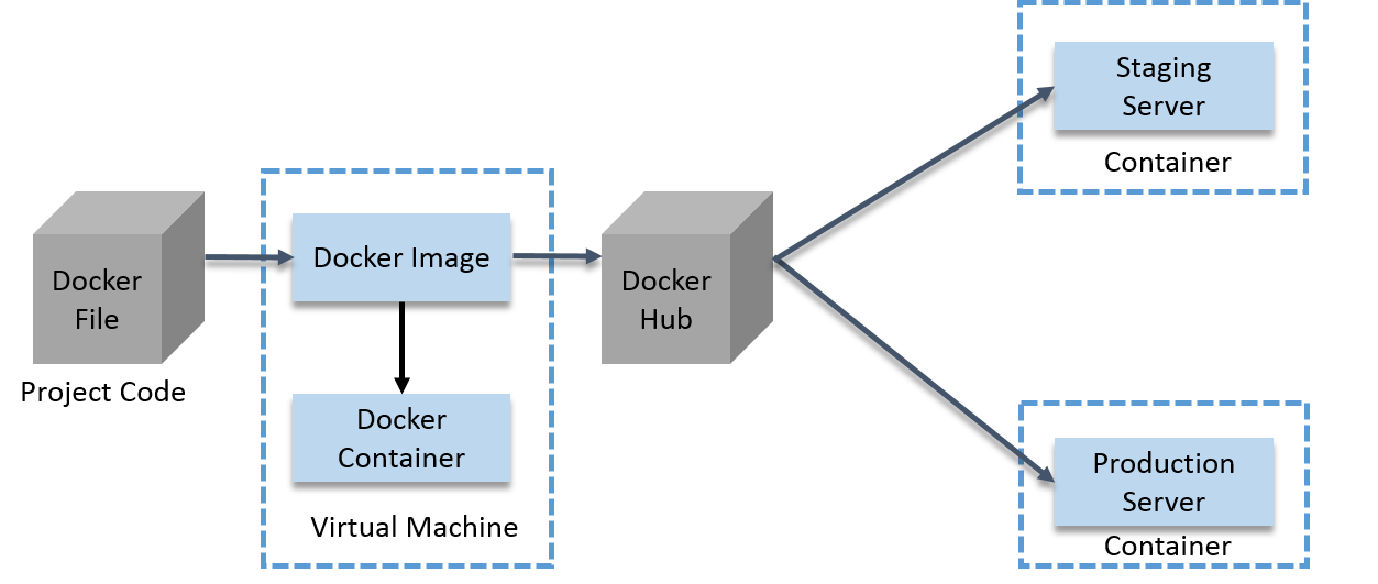 What are the main purposes of using Docker, or containers in