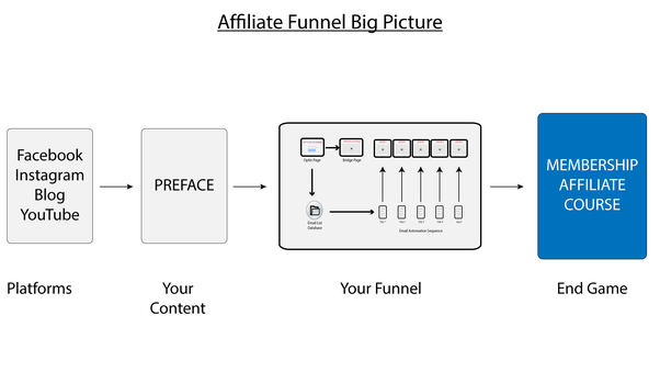 The Best Guide To Clickfunnels Course