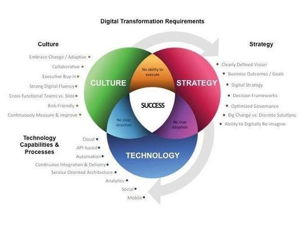 How Can Information Technology Play A Role In Implementing