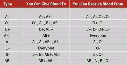 Blood donation,Which blood group can donate to whom