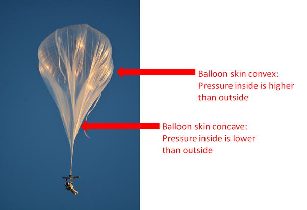 Is The Pressure Inside And Outside A Well Inflated Balloon