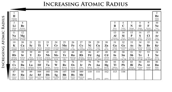 figure 6 periodic table showing atomic radius trend - Periodic Table With Atomic Radius Values