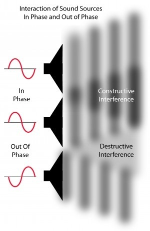 What Are Examples Of Constructive Interference Quora
