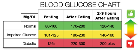 What levels are considered as normal blood glucose levels today