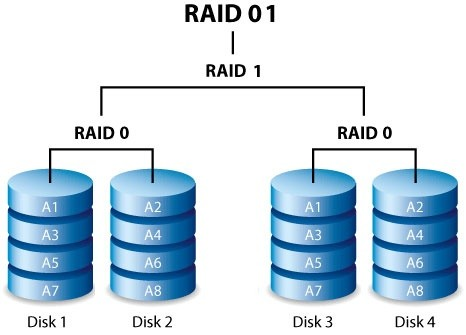 Why Is Raid 10 Better Than Raid 01 Quora