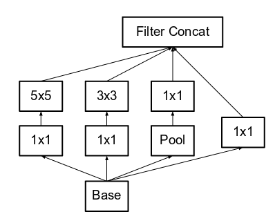How does the inception module work in googlenet deep architecture answer wiki ccuart Choice Image