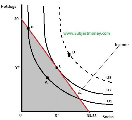 indifference curve budget line In economics, an indifference curve connects points on a graph representing different quantities of two goods, points between which a consumer is indifferentthat is, the consumer has no preference for one combination or bundle of goods over a different combination on the same curve.