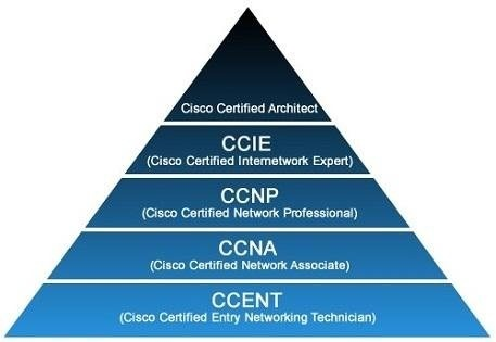 Can I get a CCNA certificate for a lifetime? - Quora