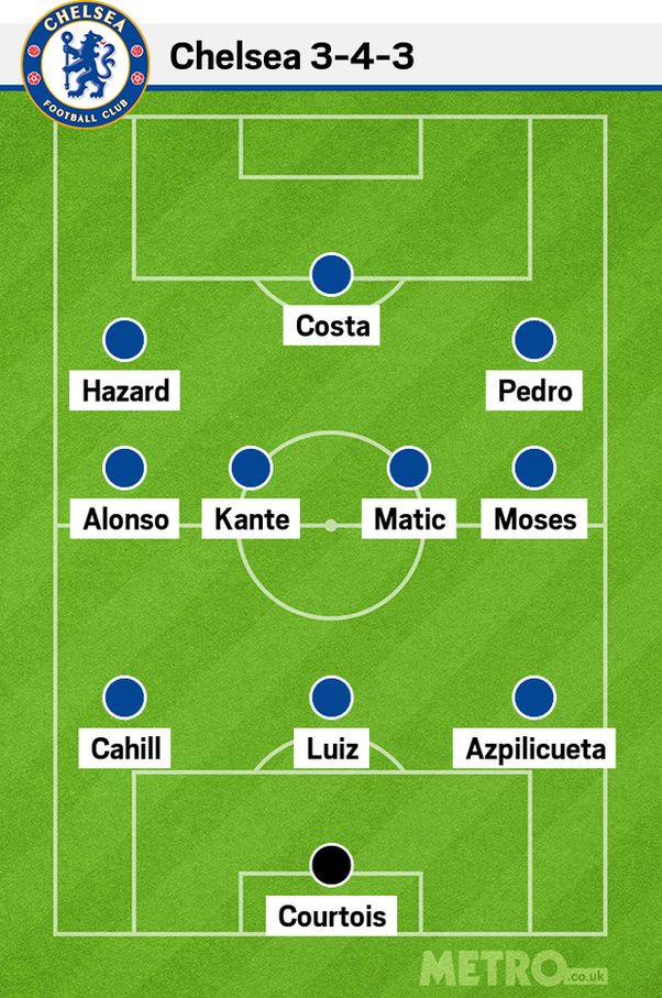 What Are The Positions On A Soccer Team Quora