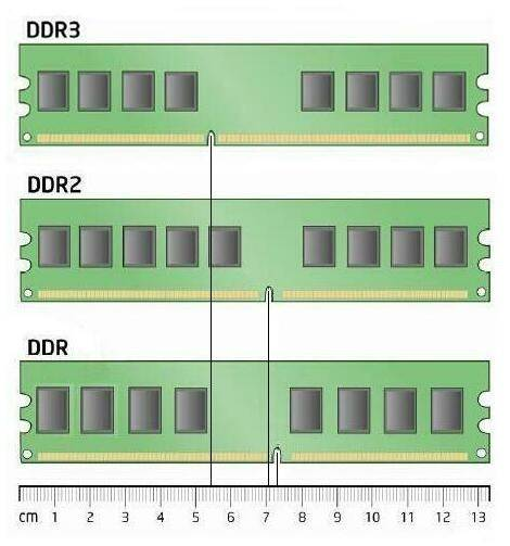 How To Identify DDR1, DDR2,DDR3 RAM For Pc