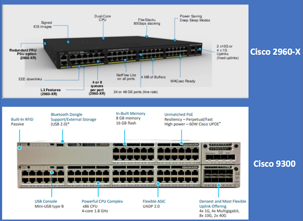 Why do I need to use Cisco Catalyst 9300 switches instead of