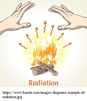 Terminology what exactly is the difference between radiation.
