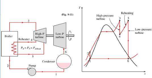 Why Does Low Pressure Turbine Is Required In Power Plants