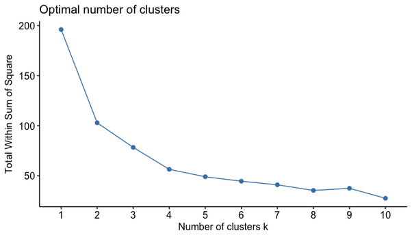 How can we choose a 'good' K for K-means clustering? - Quora