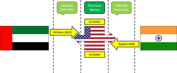 Forex trading india quora