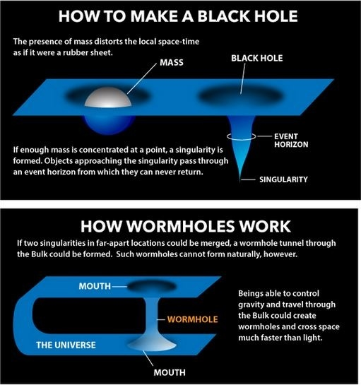 how to open a wormhole