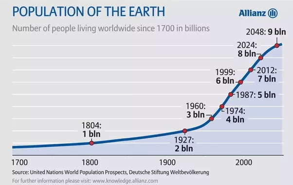 Is Population Growth Really A Problem For The World Quora