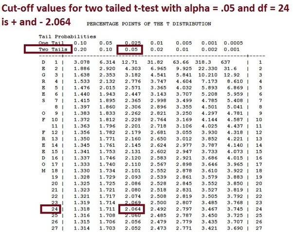 How can one determine statistical significance using t for P table value