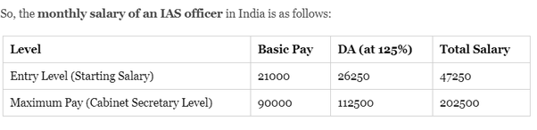 What is the salary of an IAS officer at the present time
