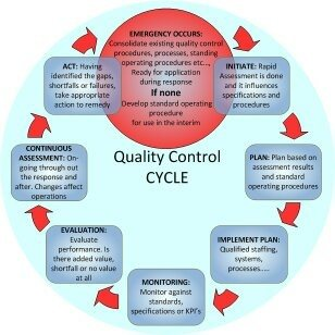What Are The Steps Involved In The Quality Control Cycle