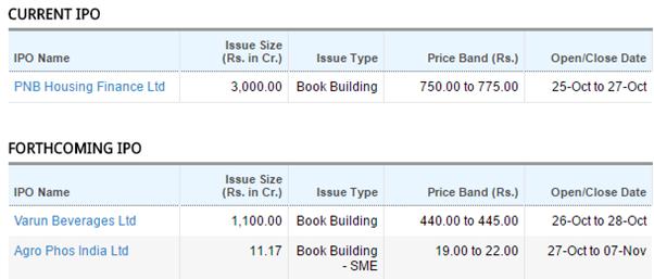 Polycab india ipo grey market premium